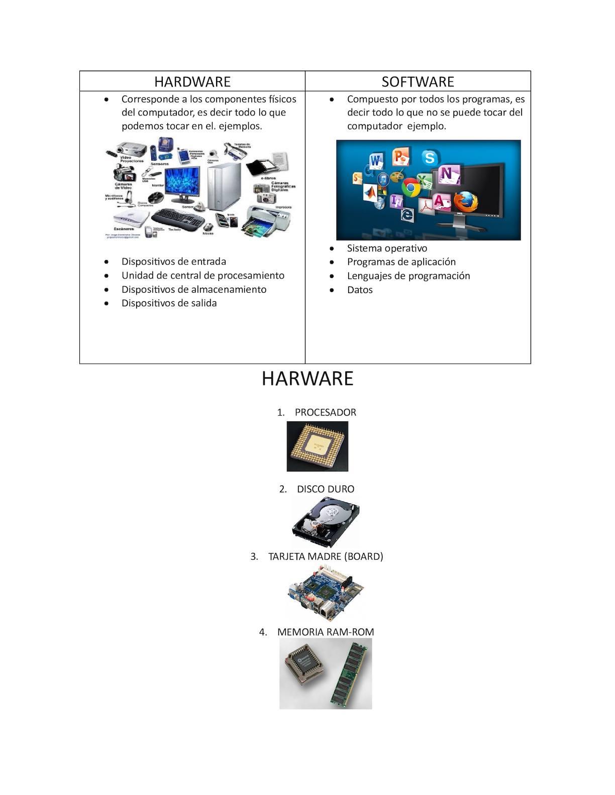 Taller En Clase Hardware Y Software