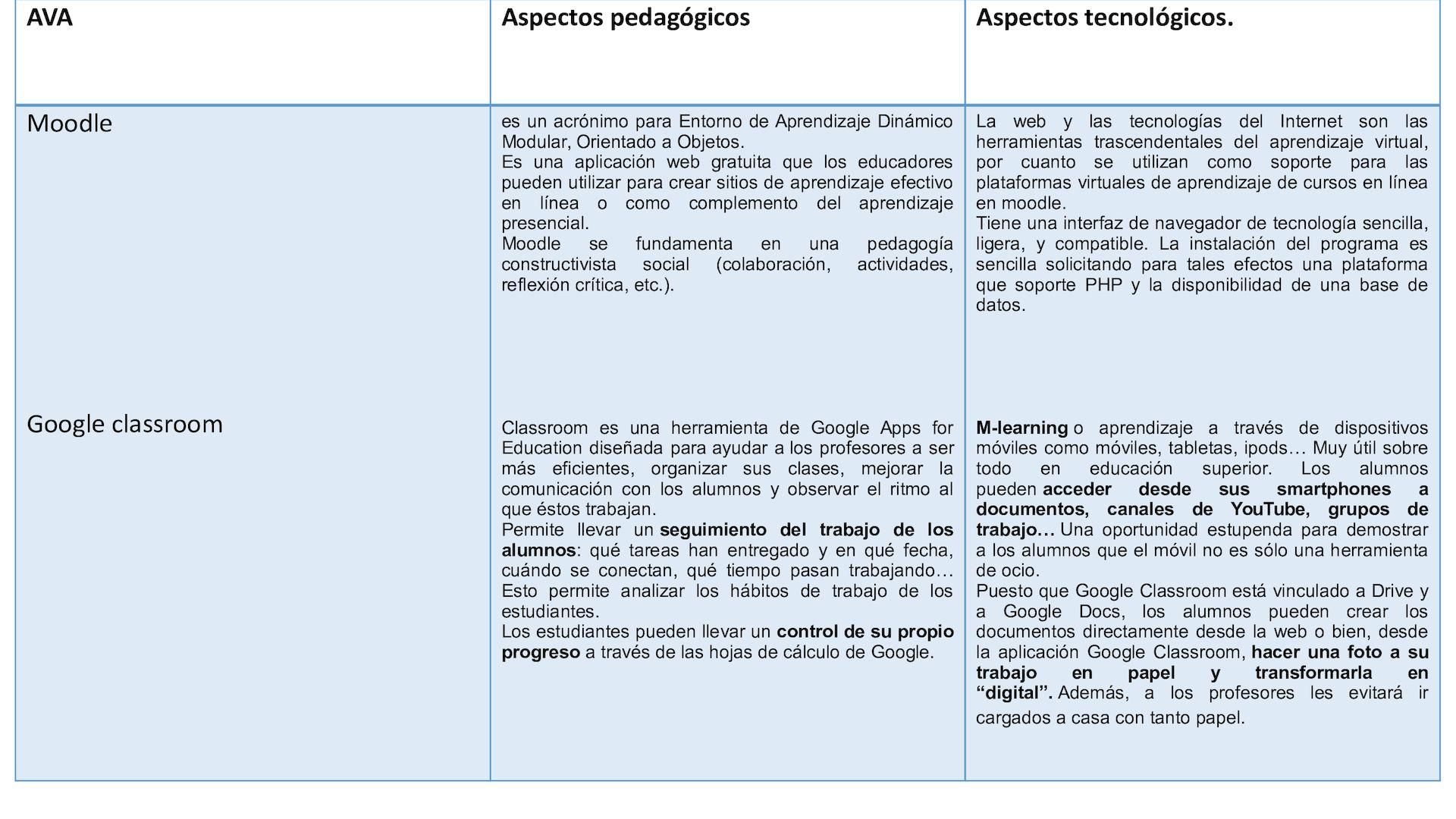 Plataformas De Ava