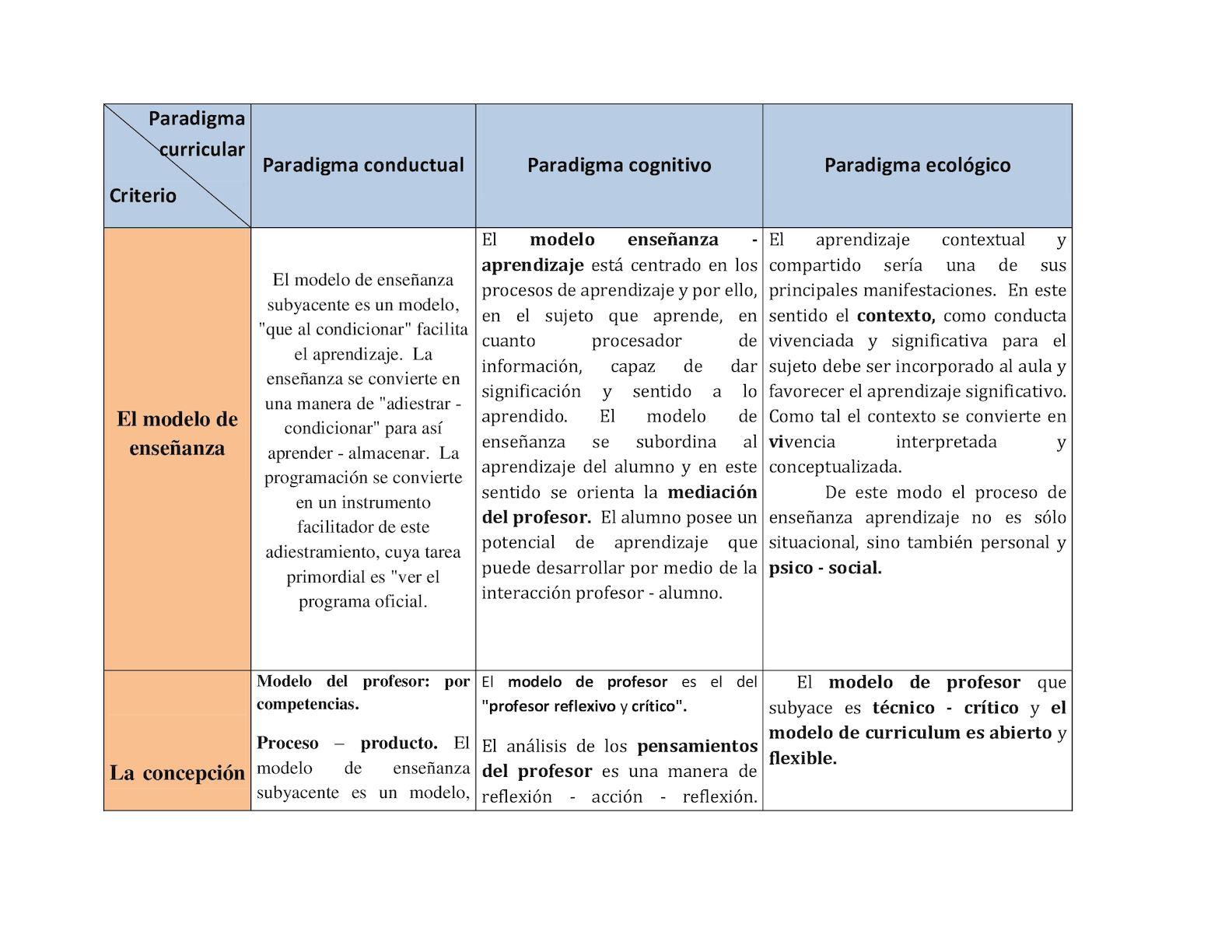 Calaméo - Semejanzas Y Diferencias Entre Paradigmas Del Curriculo