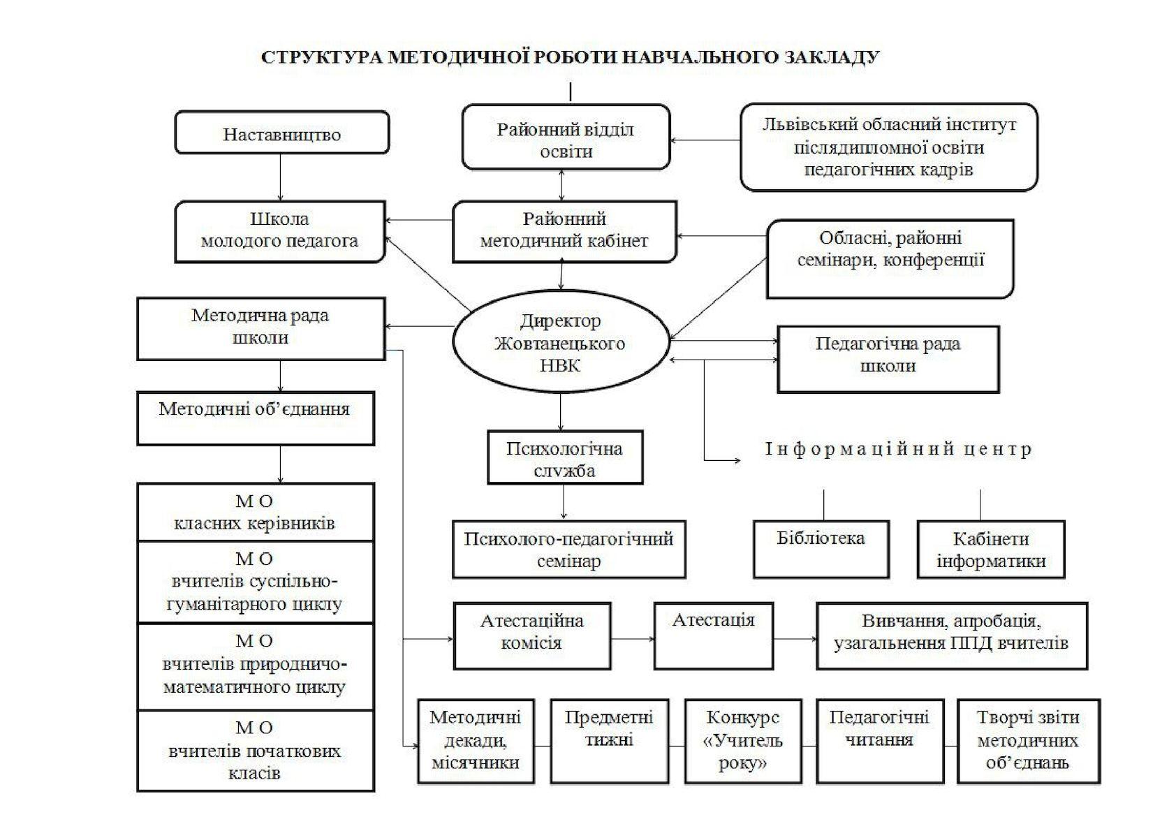 Структура методичної роботи і Положення про методичну раду