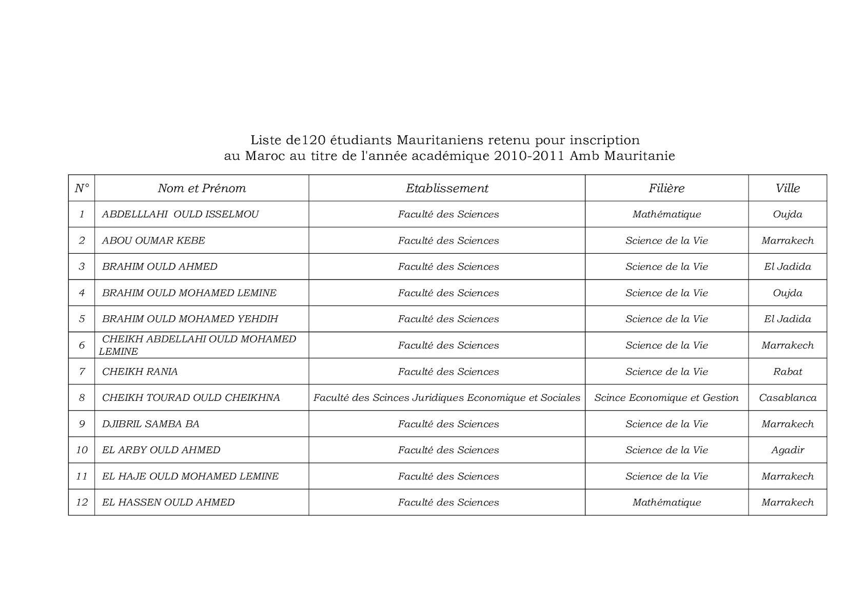 Liste Des 120 étudiants Mauritaniens