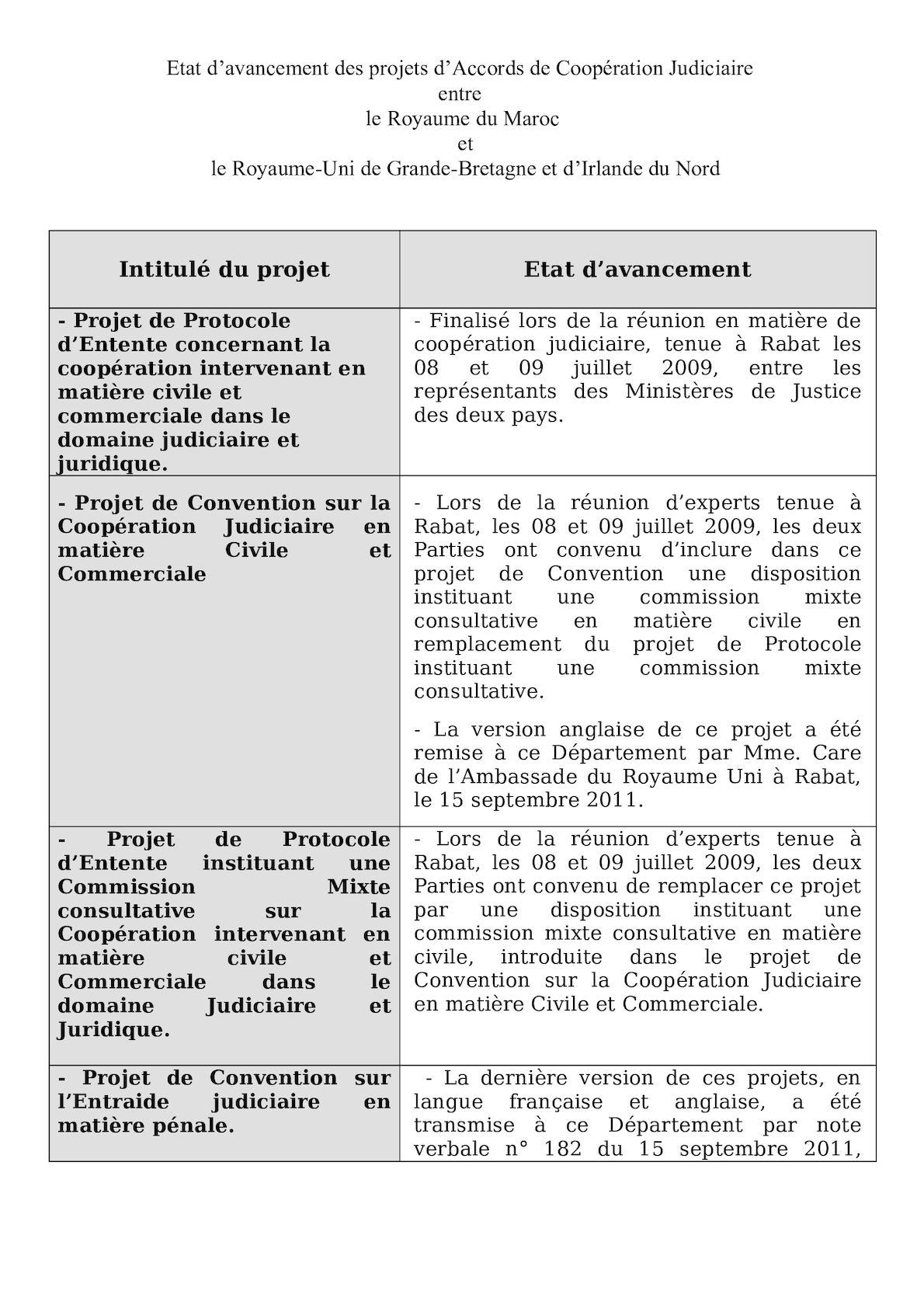 Maroc GB Etat D'avancement Des Projets D'accord De Coopération Judiciaire