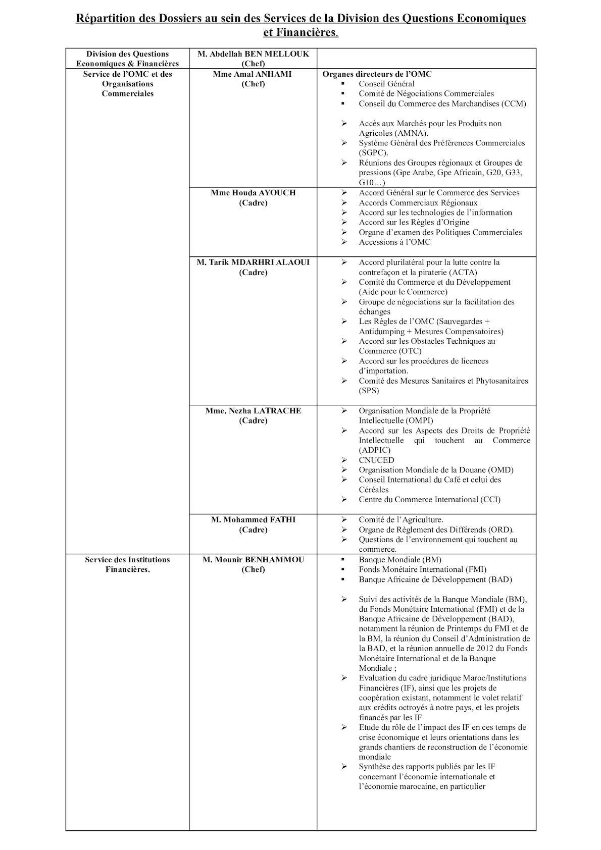 Répartition Des Dossiers Au Sein Des Services De La Division Des Questions Economiques Et Financières