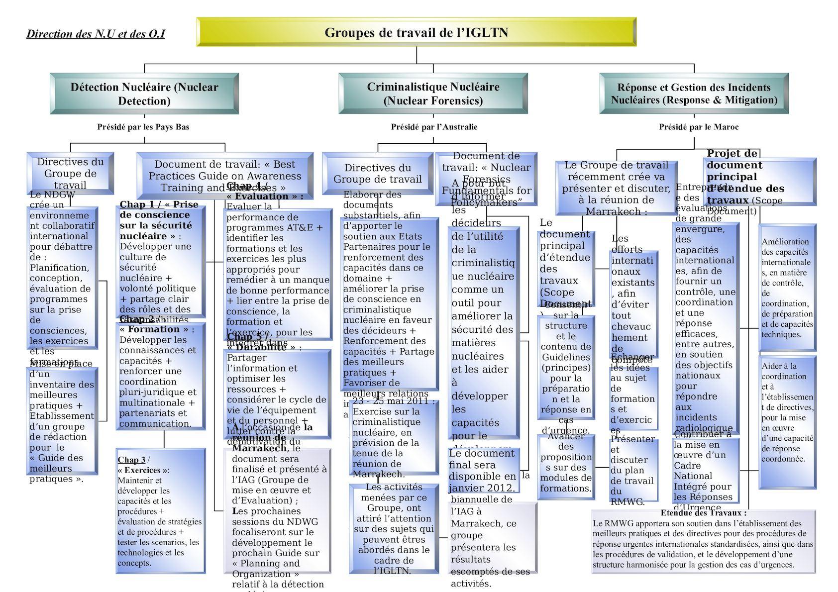 Projet D'organigramme - Draft 1