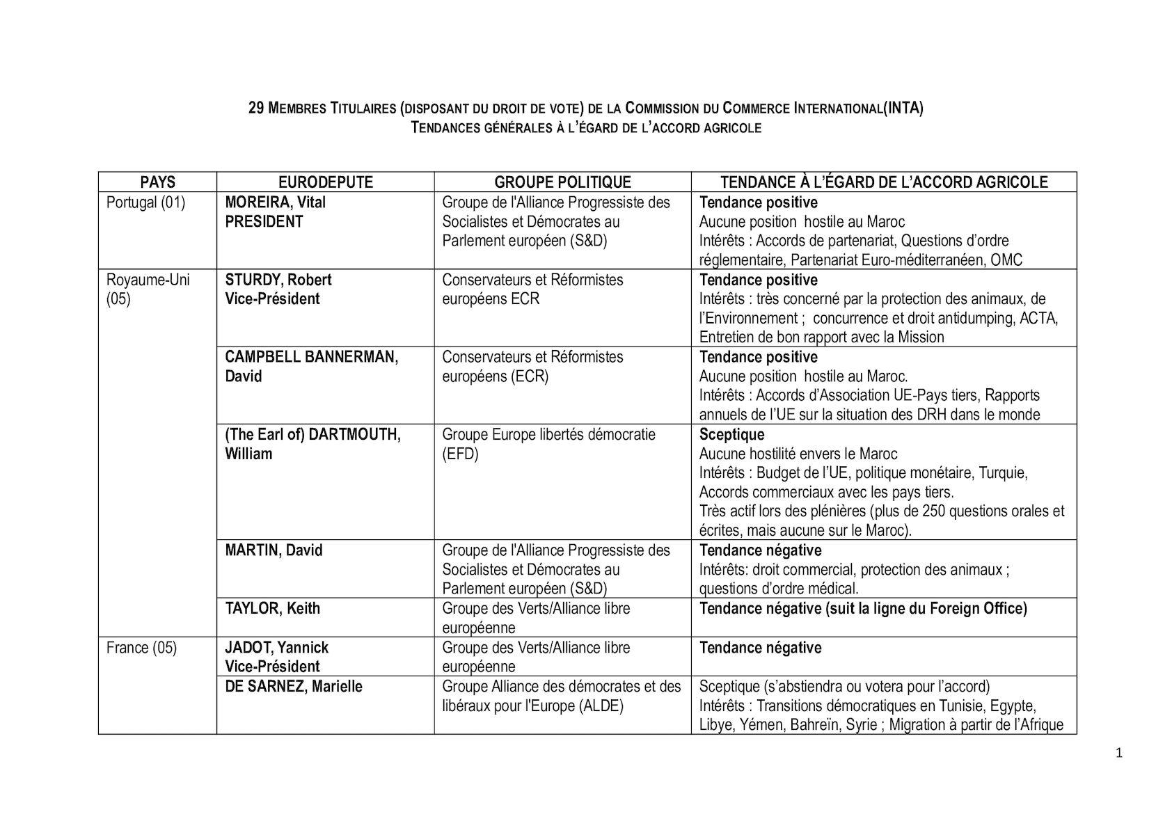 Membres Commission Inta (2)