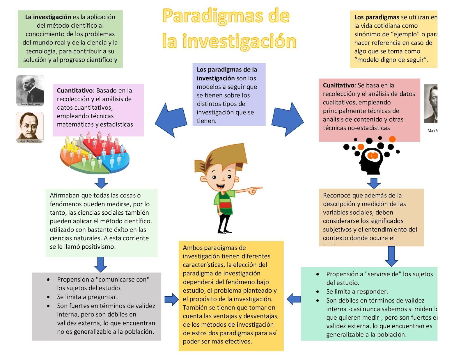 Infografia Paradigma