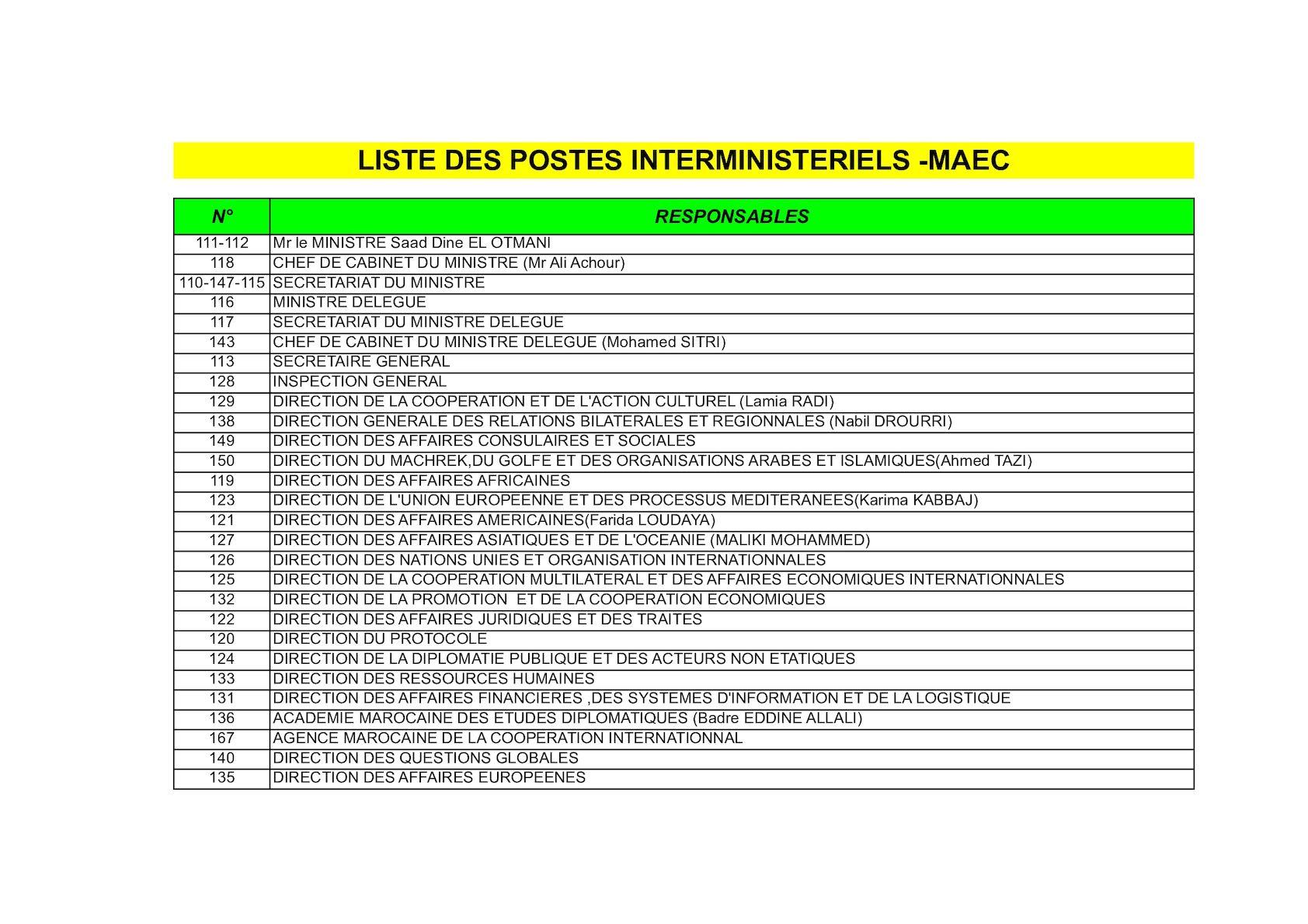 Liste Interministeriel Et Des Directeurs