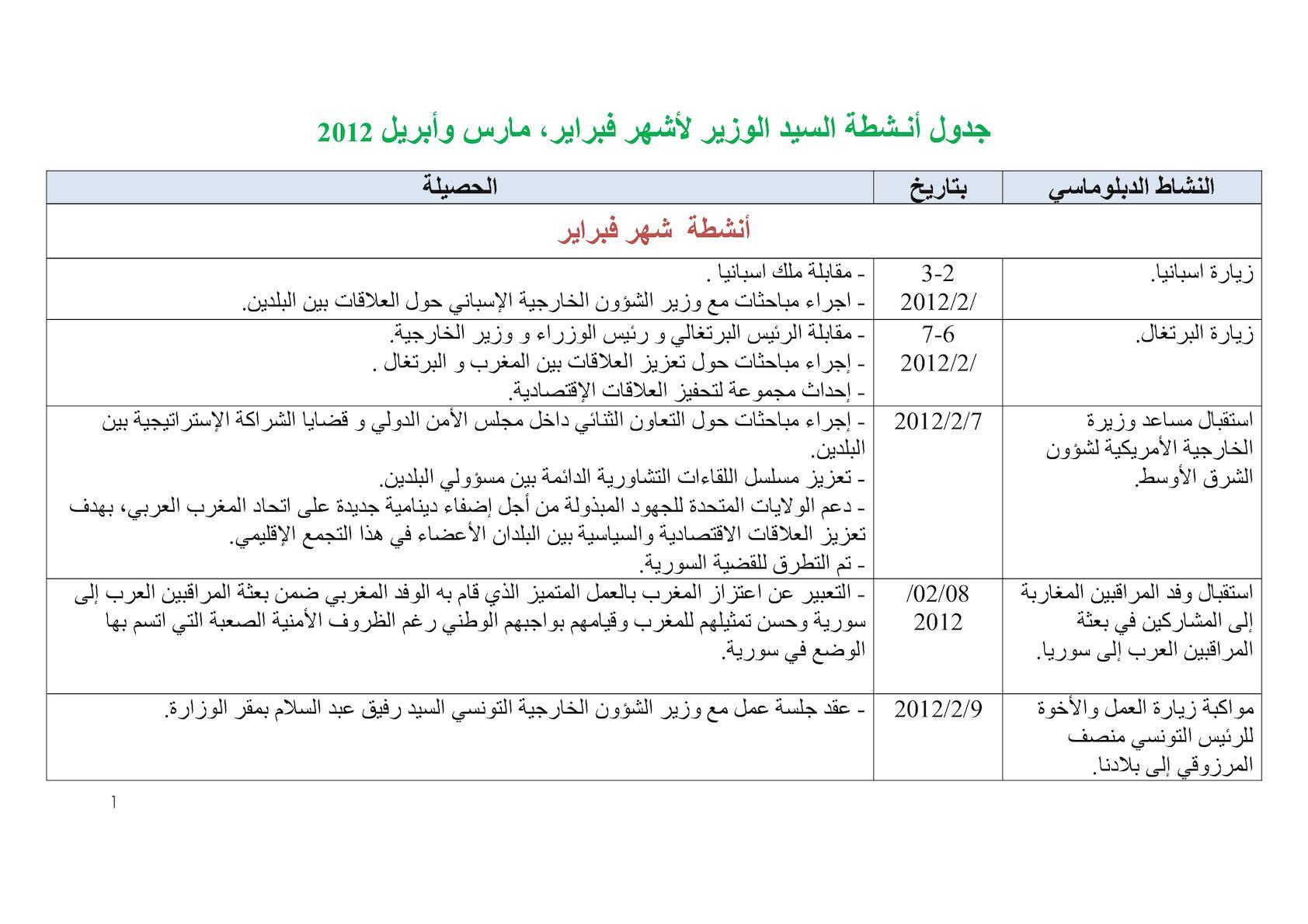 Activités Monsieur Le Ministre 2012 Arabe