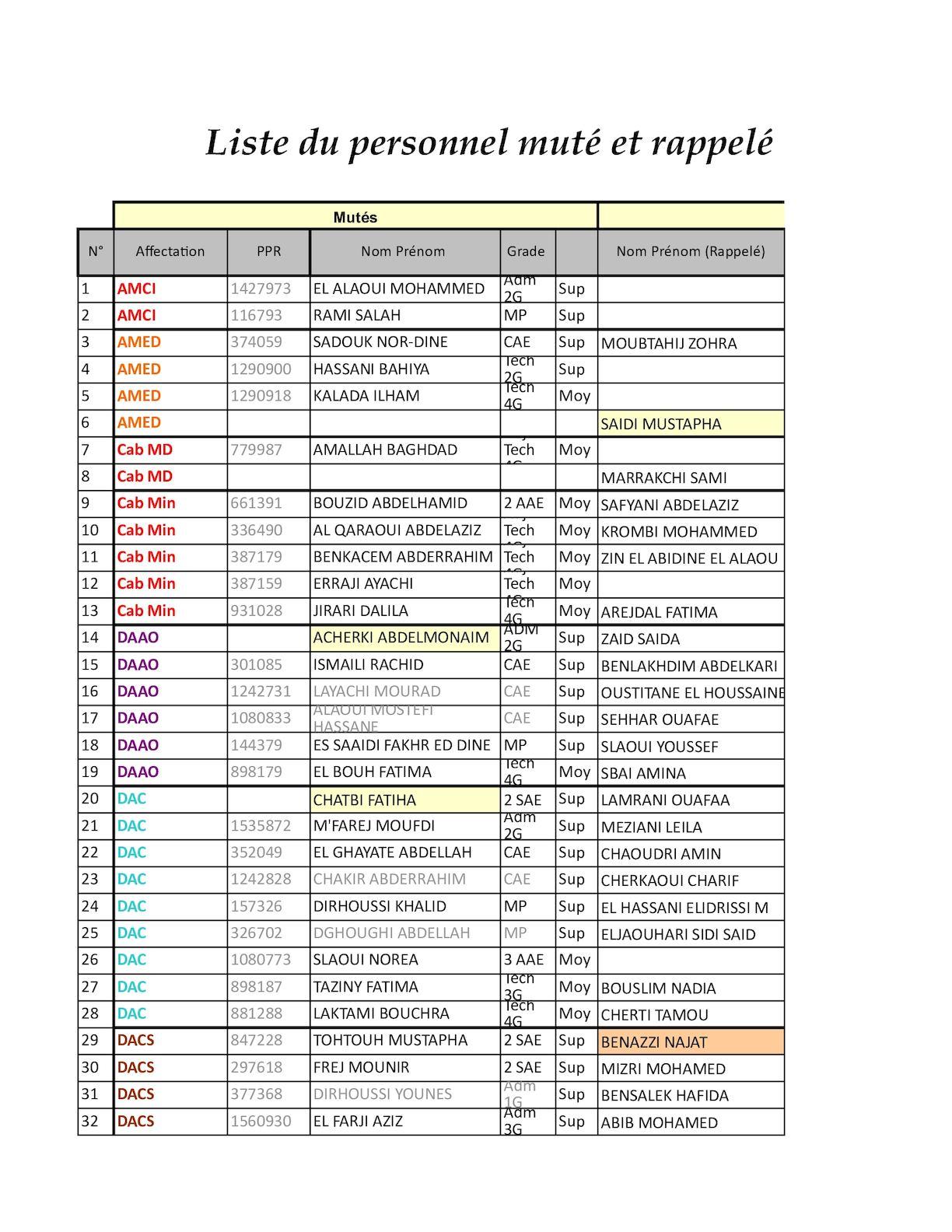 Affectation Des Rappelés 04 09 2012