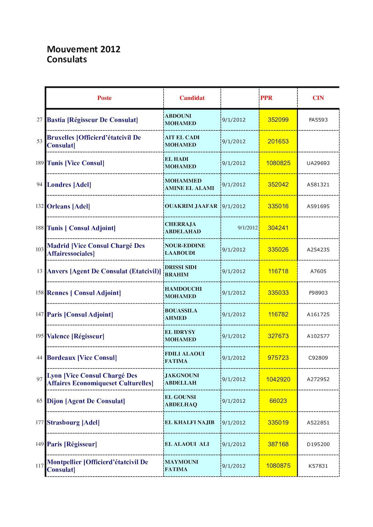 Statistique -- Mvt 2012