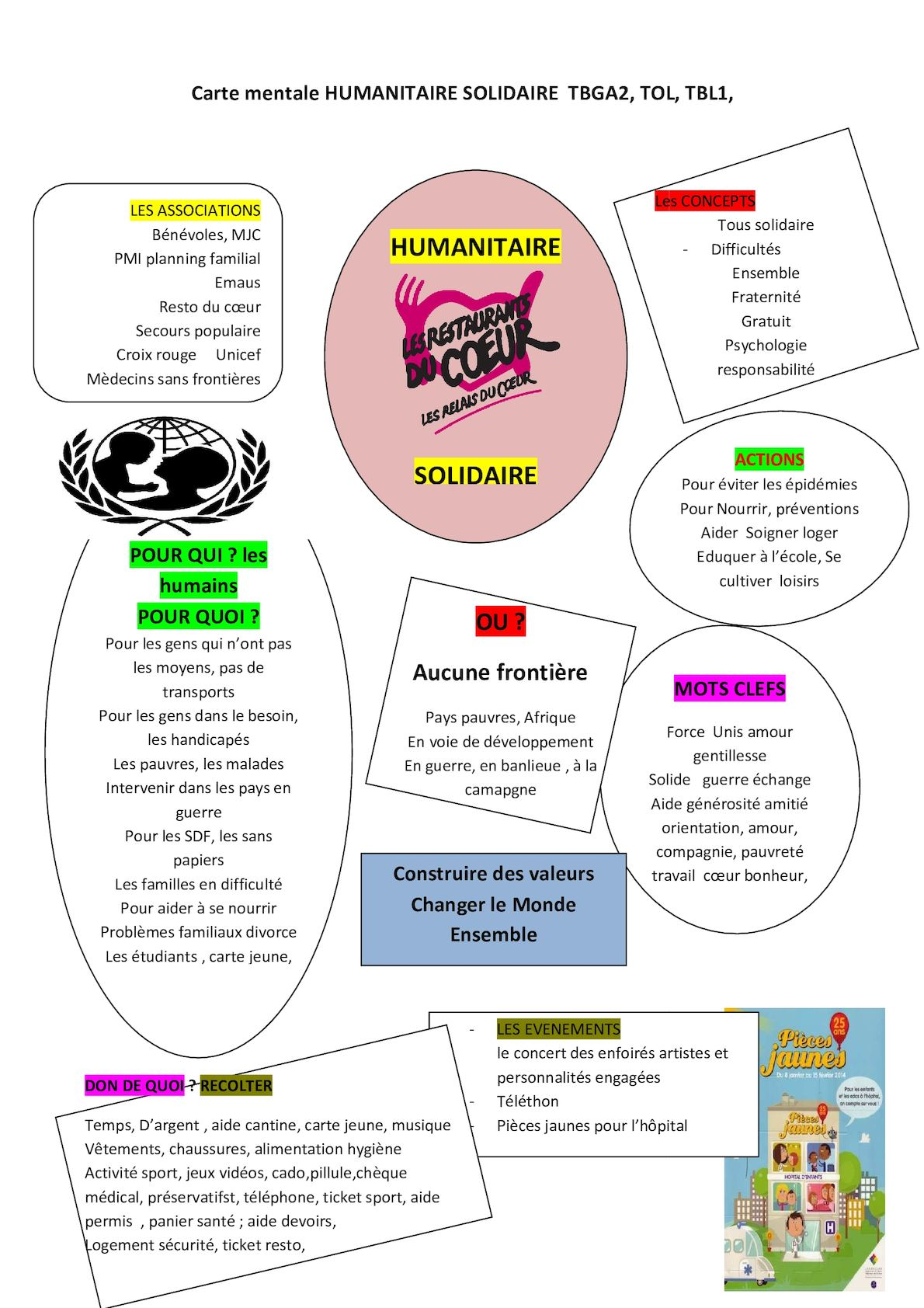 Carte Mentale Humanitaire Solidaire