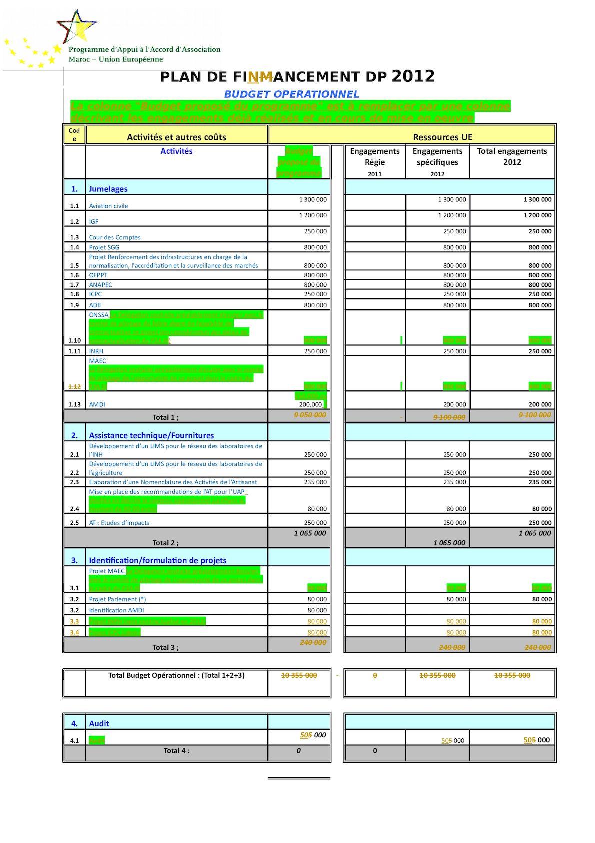 111205 P3A III DP 2012 Propositions Et Explications Budget Avec Comm DUE