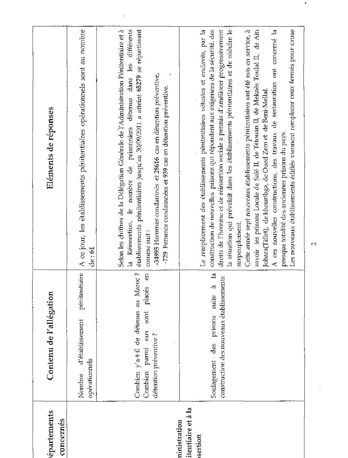 Tableau Réponse Maroc- Q Usa(1).