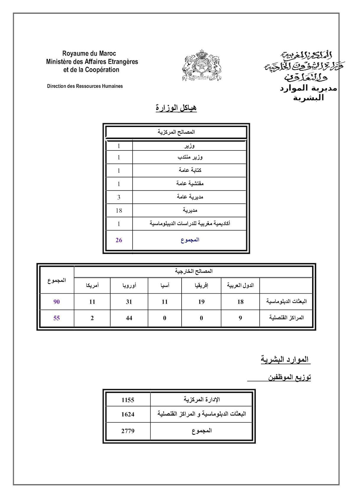 Copie De Ministère En Chiffres Dec2011