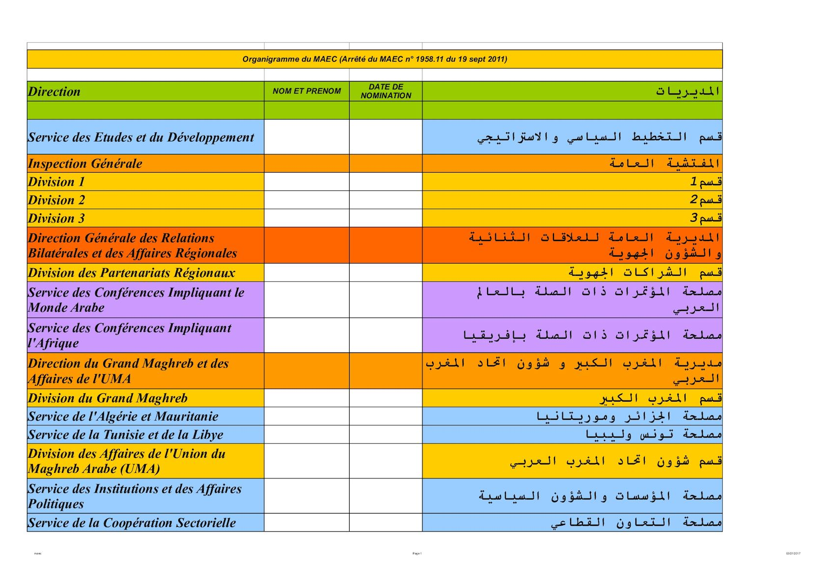 Organigrame Arab Et Français21 11 2011