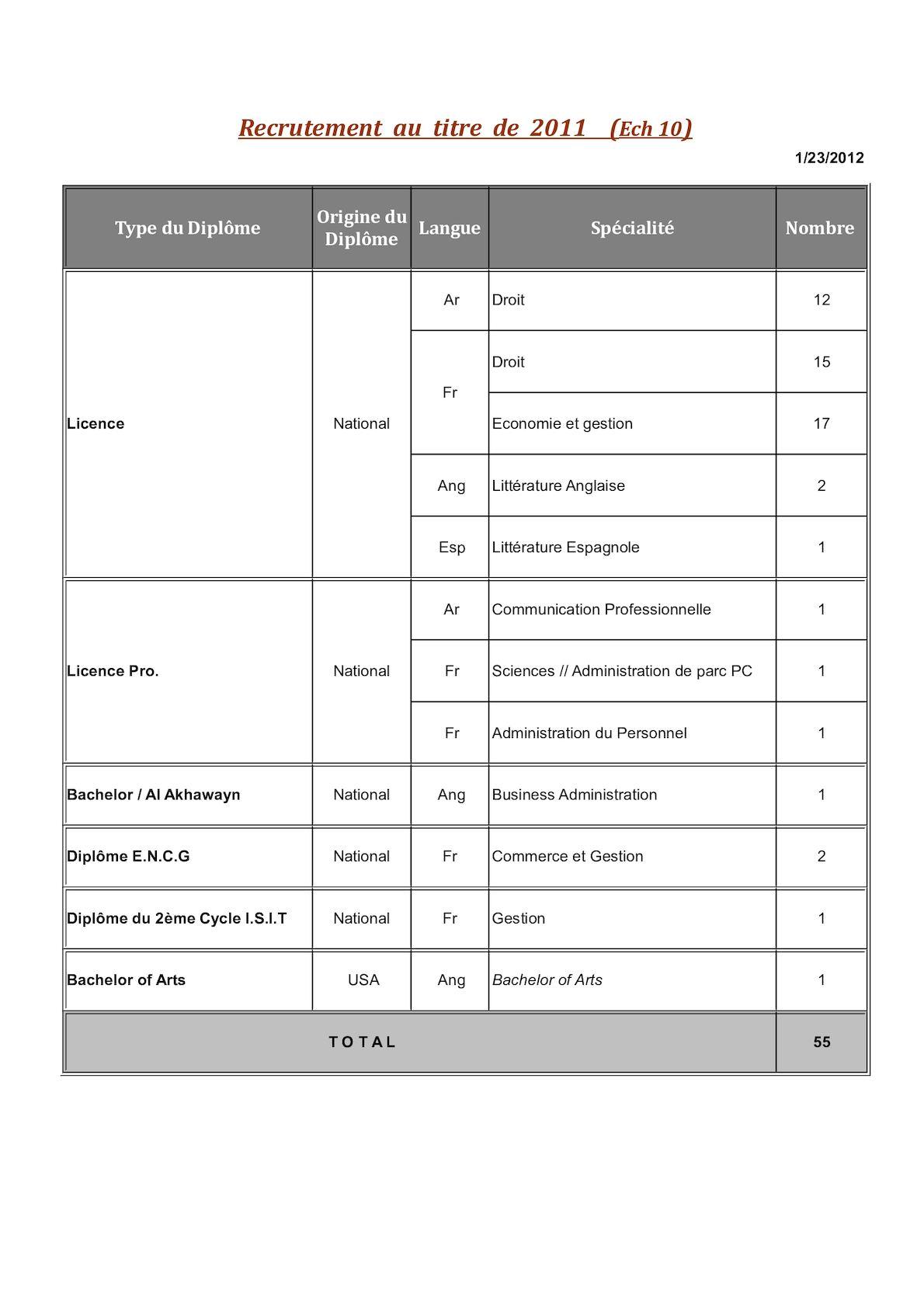 Répartition Par Type Et Origine De Diplôme SAE