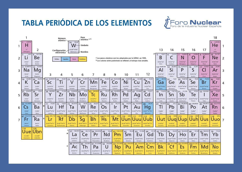 Calamo que es la tabla periodica mendeleiev urtaz Image collections