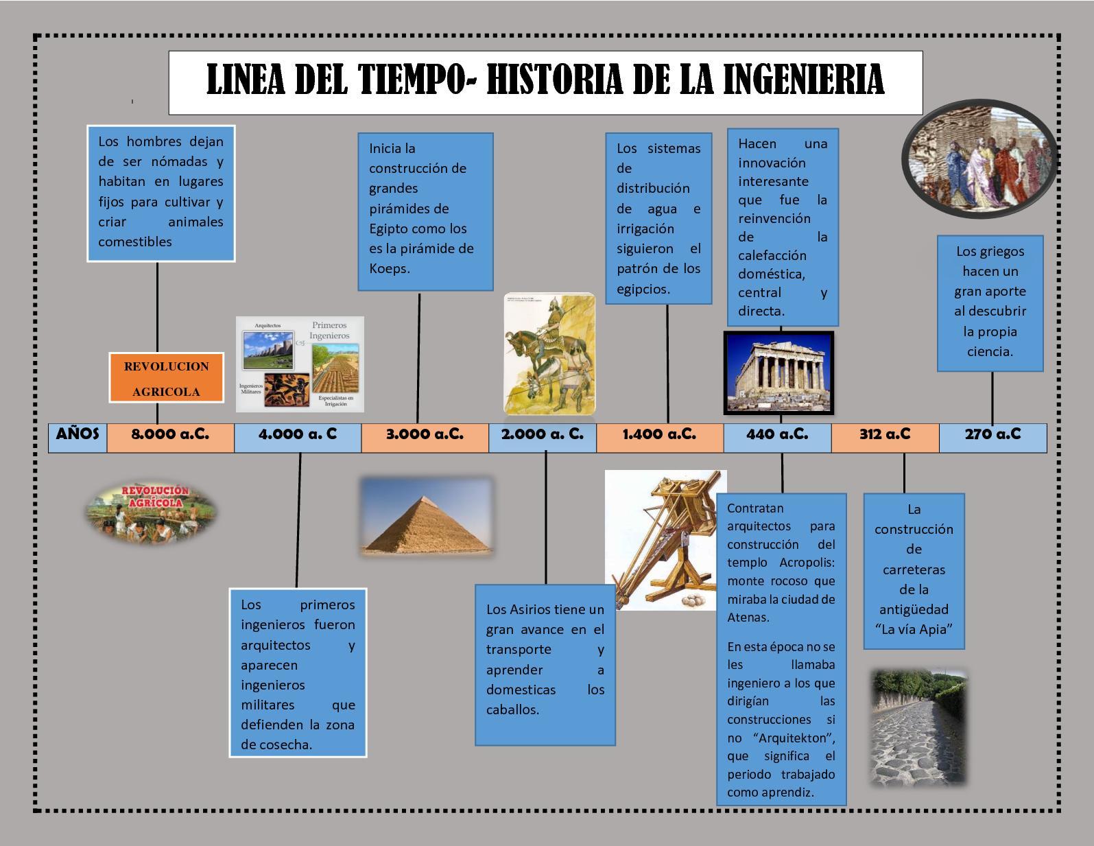 Calam o linea de tiempo historia de la ingenieria for Estudio de arquitectura en ingles