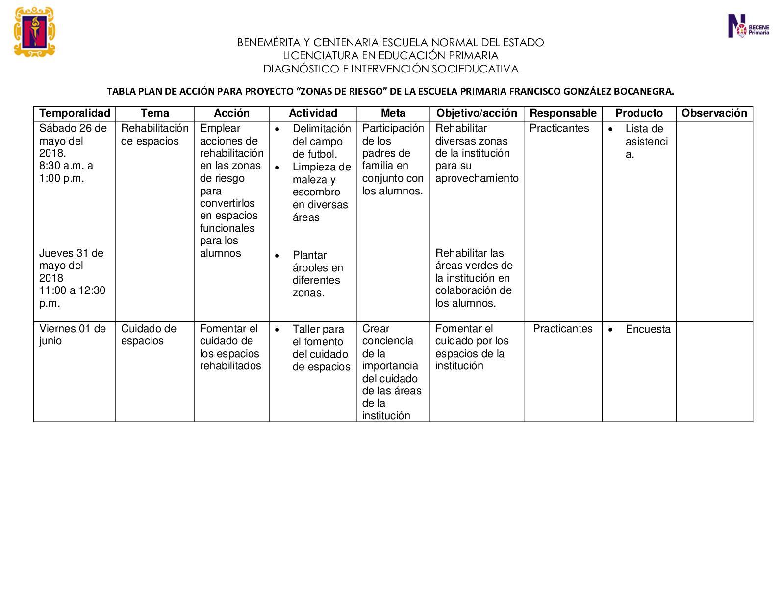 Tabla Plan De Acción Para Proyecto Diagnóstico E Intervencion Socieducativa (1)