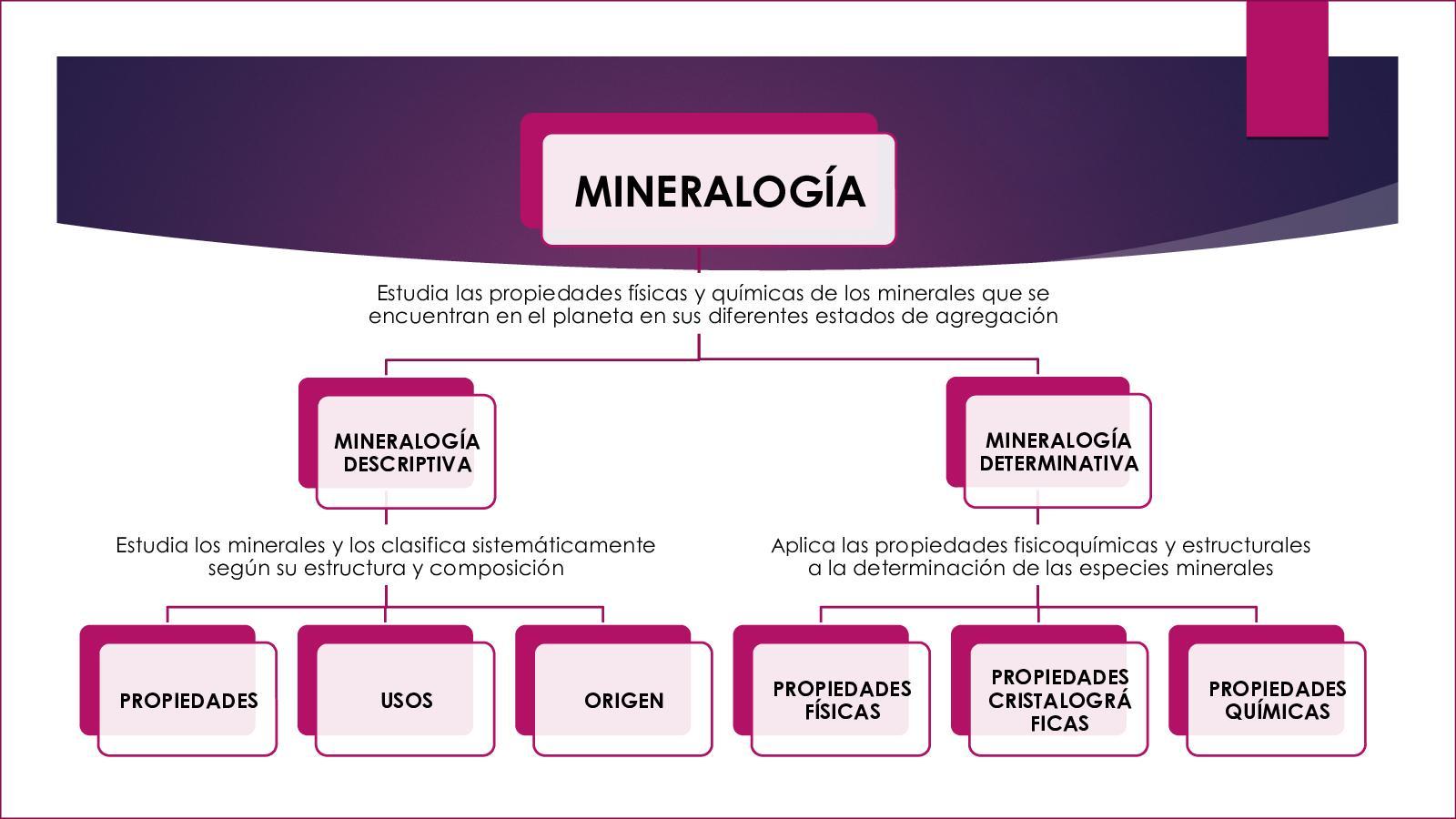 1 Mineralogía Autoguardado