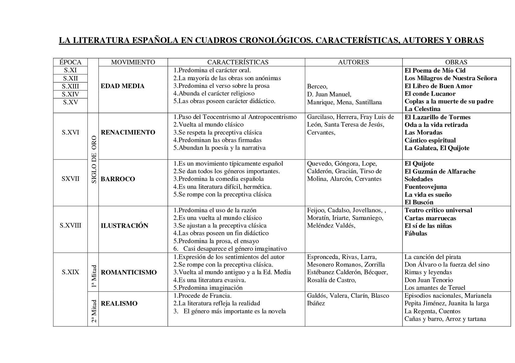 Calaméo - LITERATURA en Cuadros sinópticos