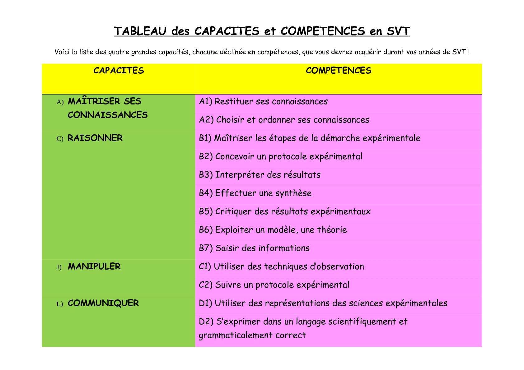 Calameo Capacites Et Competences En Svt