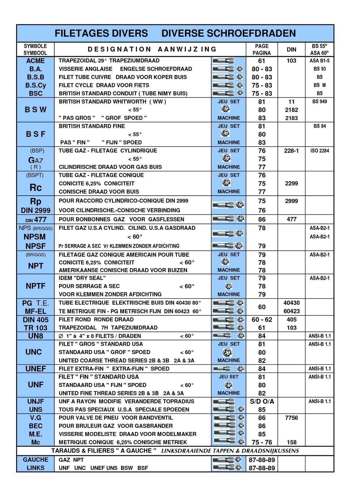 BSC 1//4 5//16 3//8 7//16 1//2 26 BSCY Taps Dies 60 HSS British Standard Cycle Thread