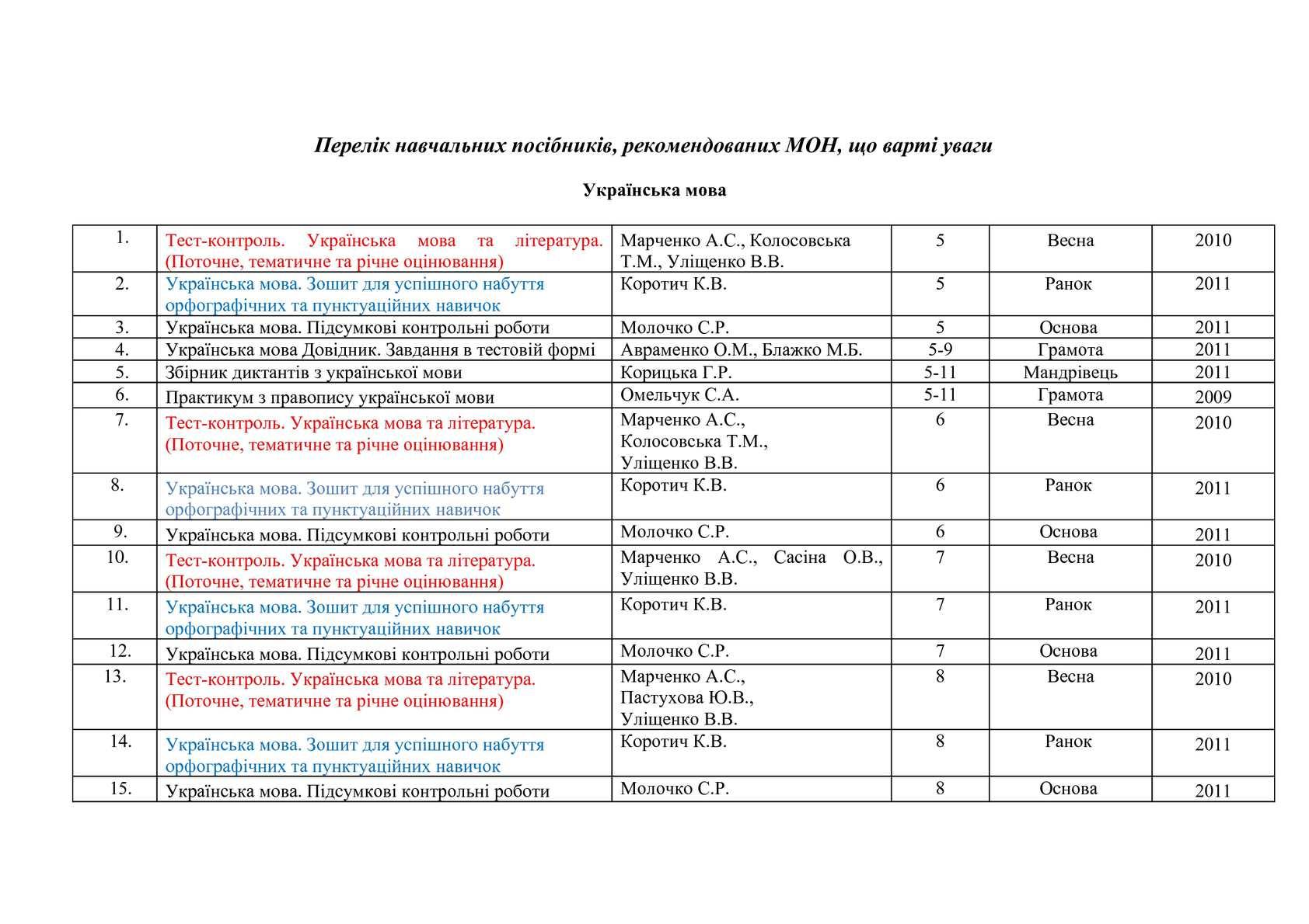 Перелік навчальних посібників