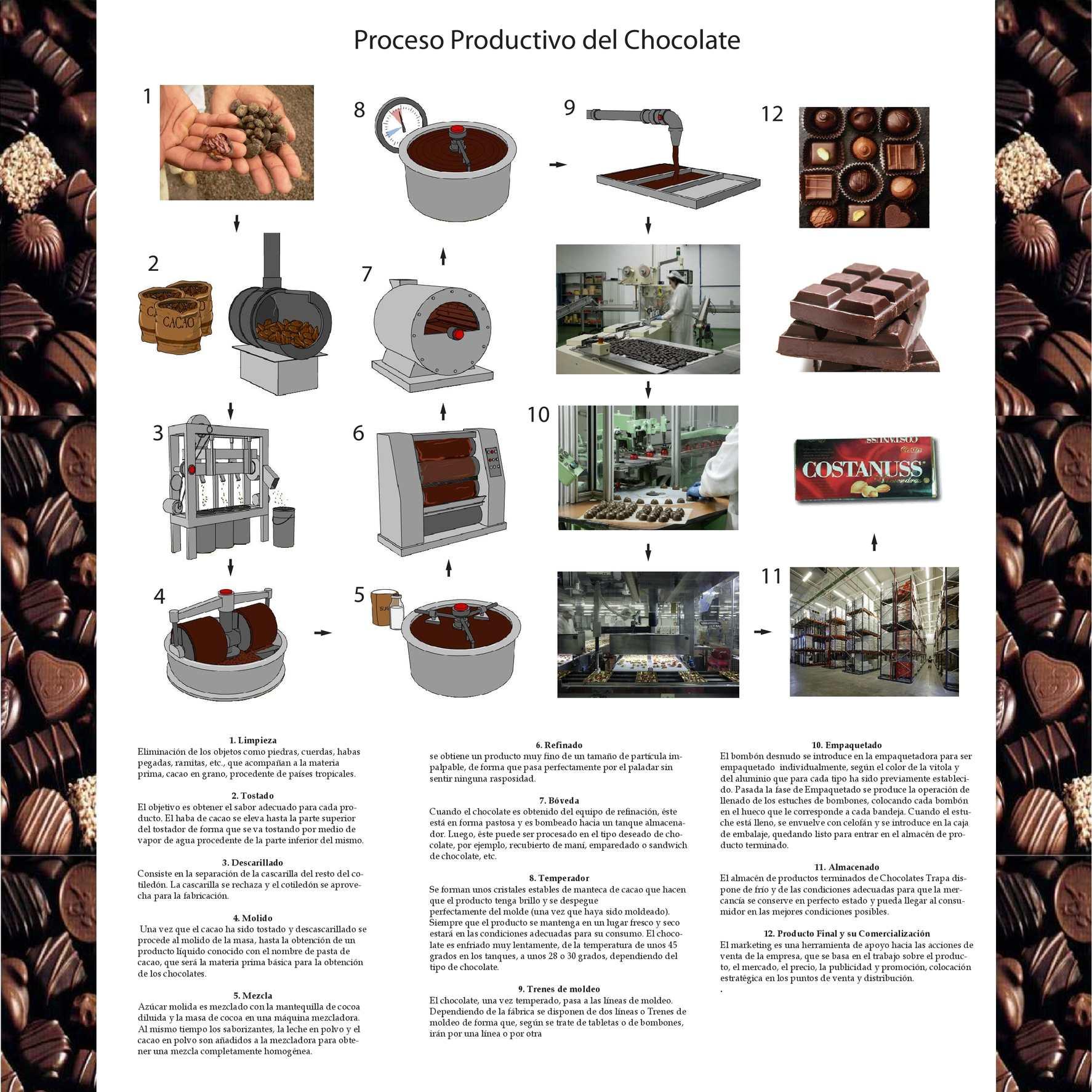 proceso productivo del chocolate