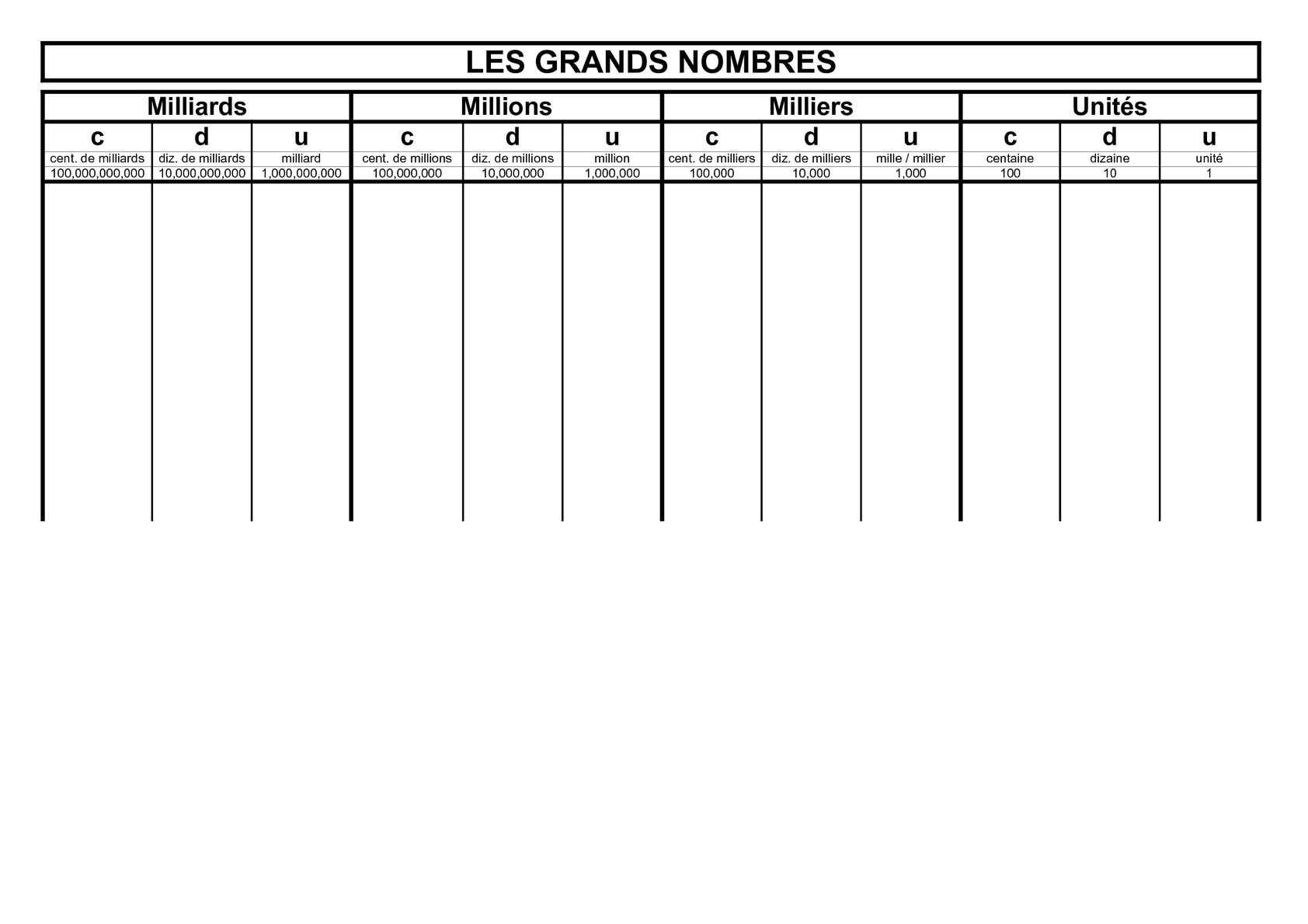 Calaméo - Cycle 3 : numération : grands nombres (tableau)