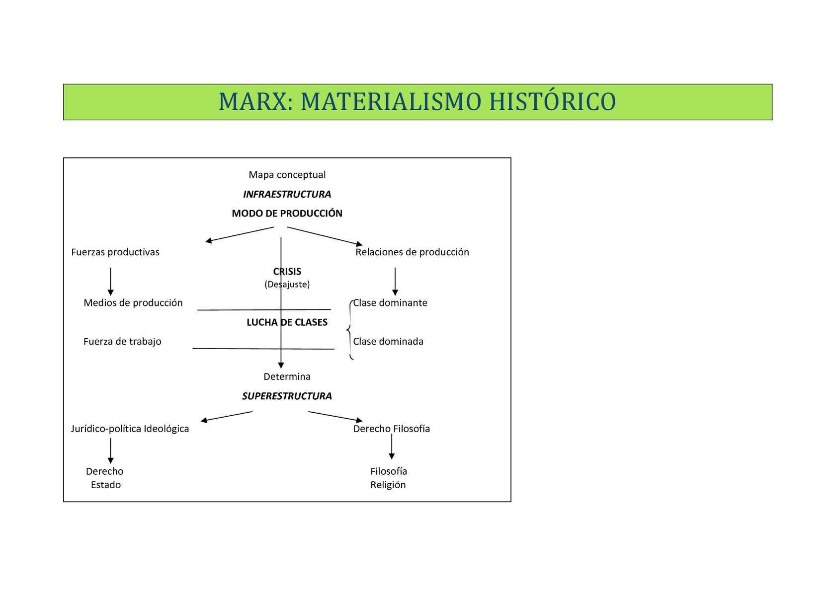 Calaméo Marx Materialismo Histórico