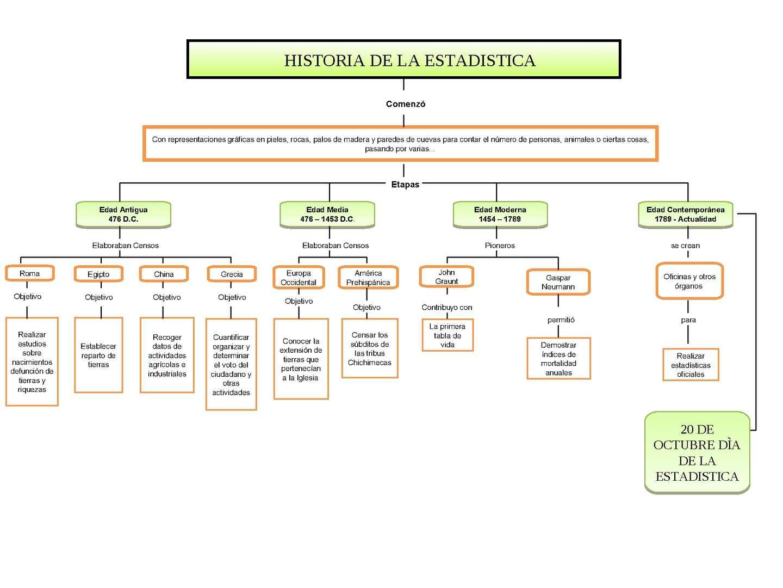 Calamo MAPA CONCEPTUAL HISTORIA DE LA ESTADISTICA