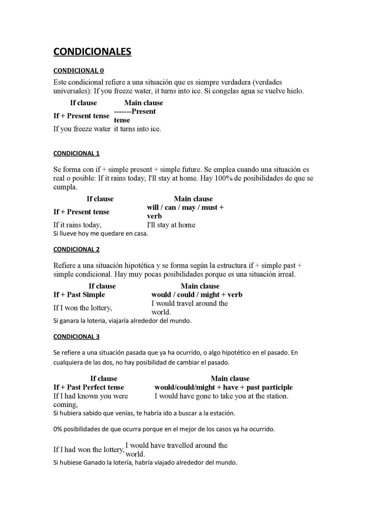 Calaméo Condicionales En Inglés