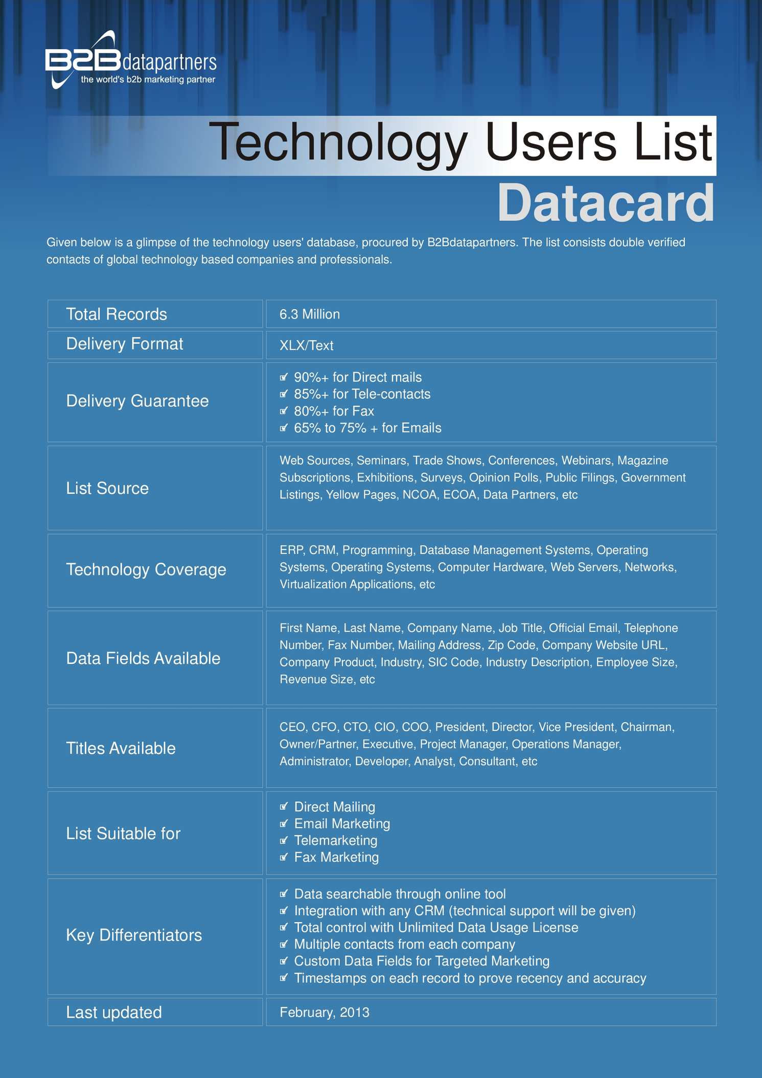 Calaméo - Highly Targeted Technology Users Email List from B2B Data