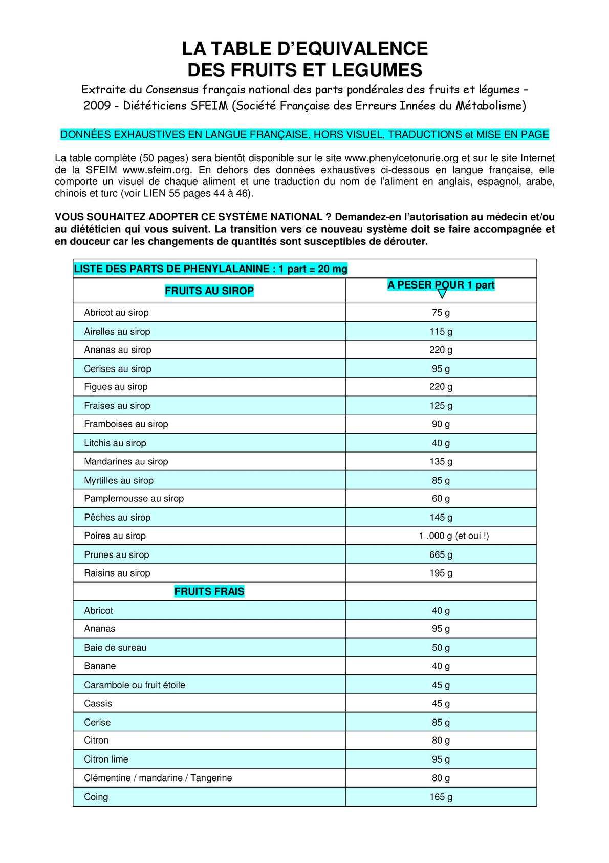 Calameo D1 Liste Des Equivalences Fruits Et Legumes Pour Phenylcetonuriques