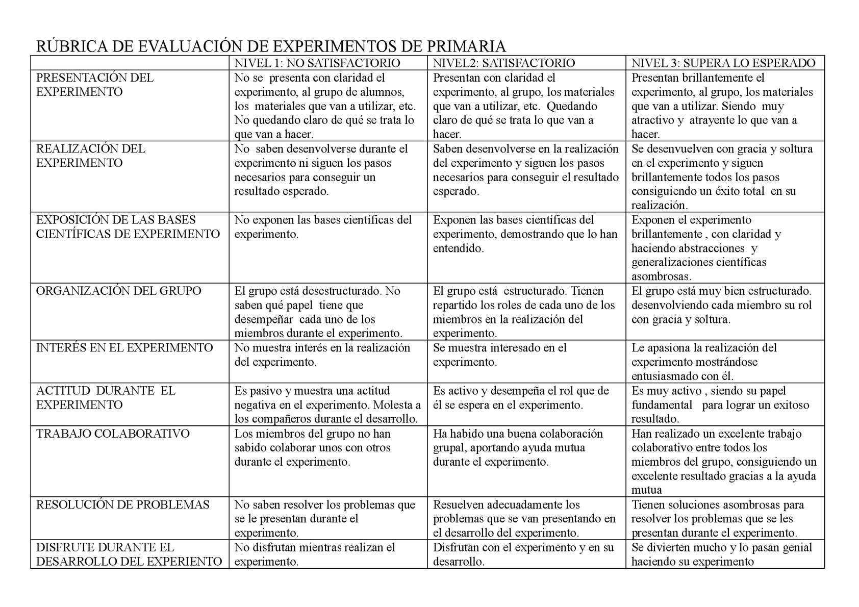 RÚBRICA DE EVALUACIÓN DE EXPERIMENTOS DE PRIMARIA