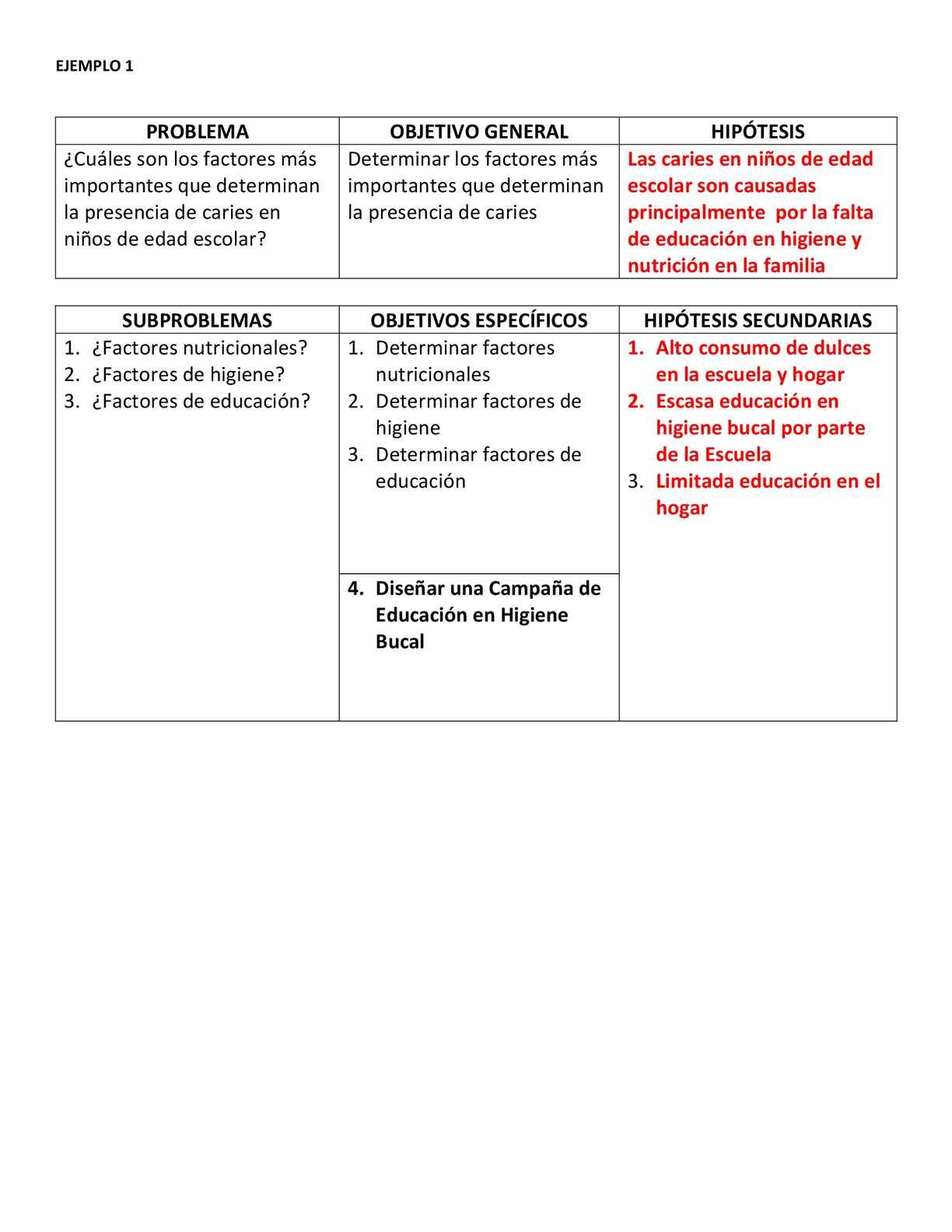 EJEMPLO OPERACIONALIZACIÓN DE LA HIPÓTESIS