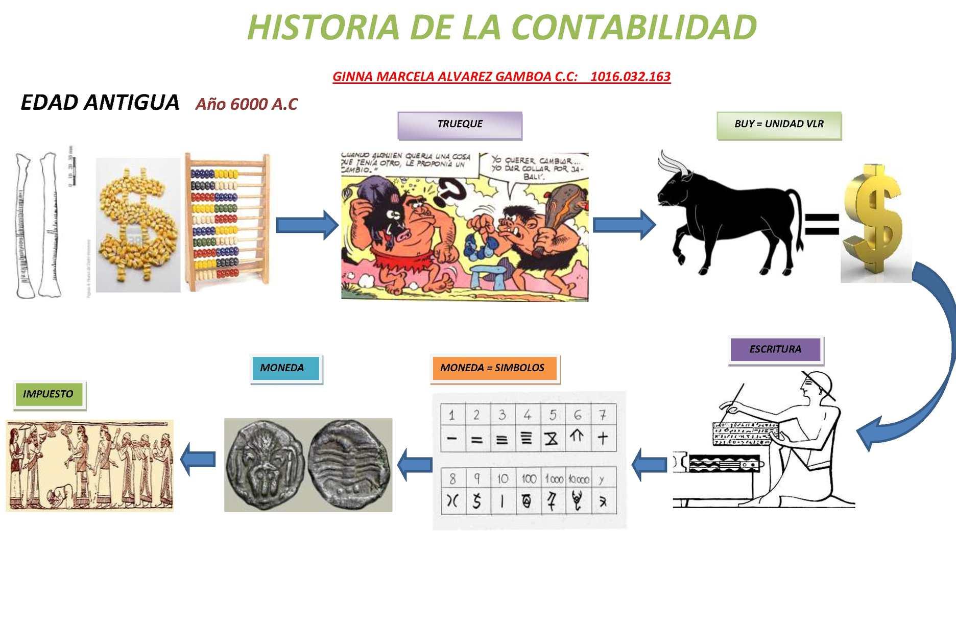 historia de la contabilidad pdf