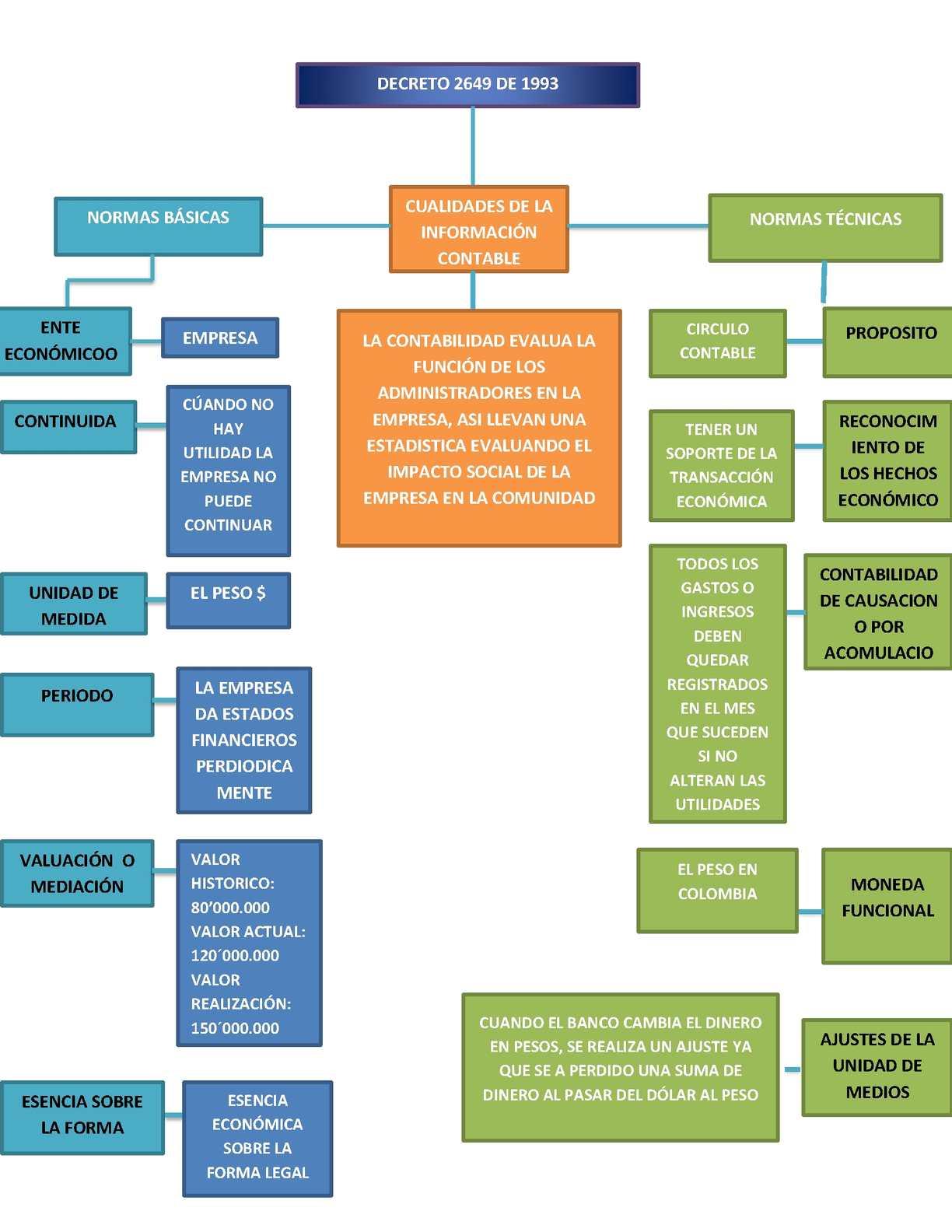 Decreto 2649 de 1993 contabilidad pdf