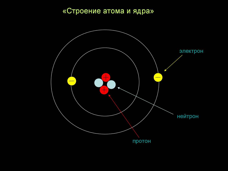 картинки строение атома ядра и электроны последняя усердно приводила
