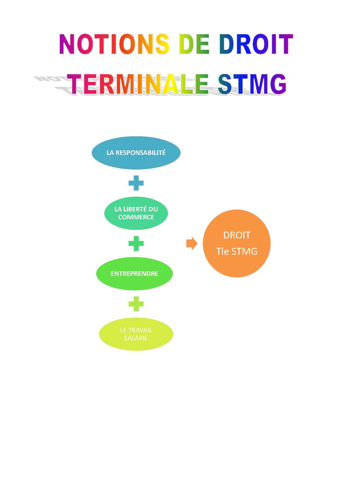 Calameo Synthese Droit Terminale Stmg