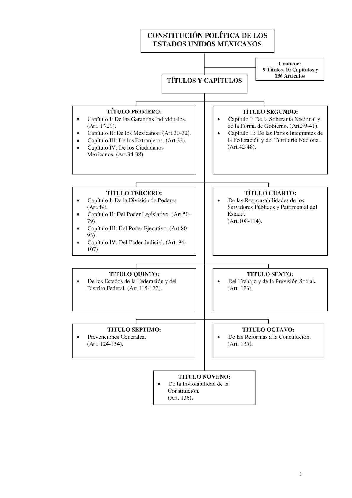 Calaméo Diagrama De La Constitucion