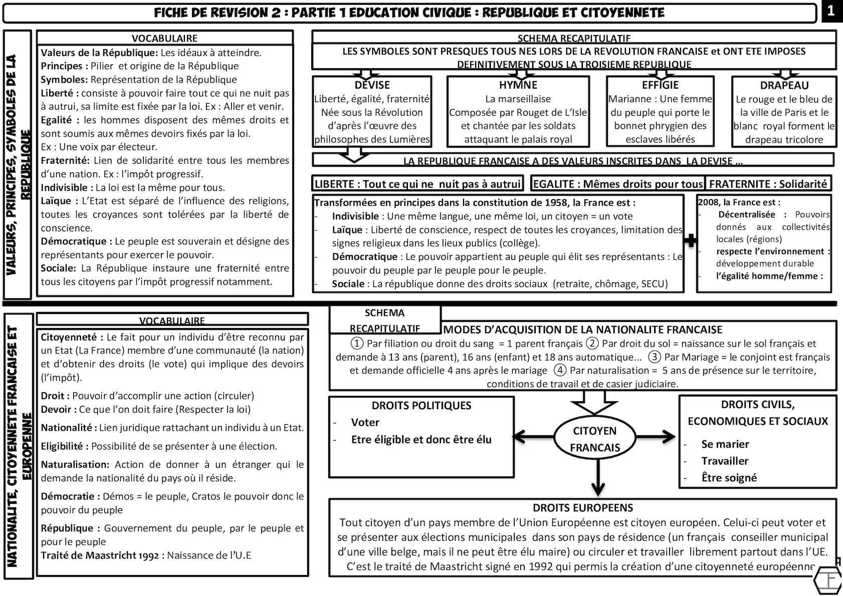 Pdf Fiche Revision 2 Ec 3eme Partie 1 2013