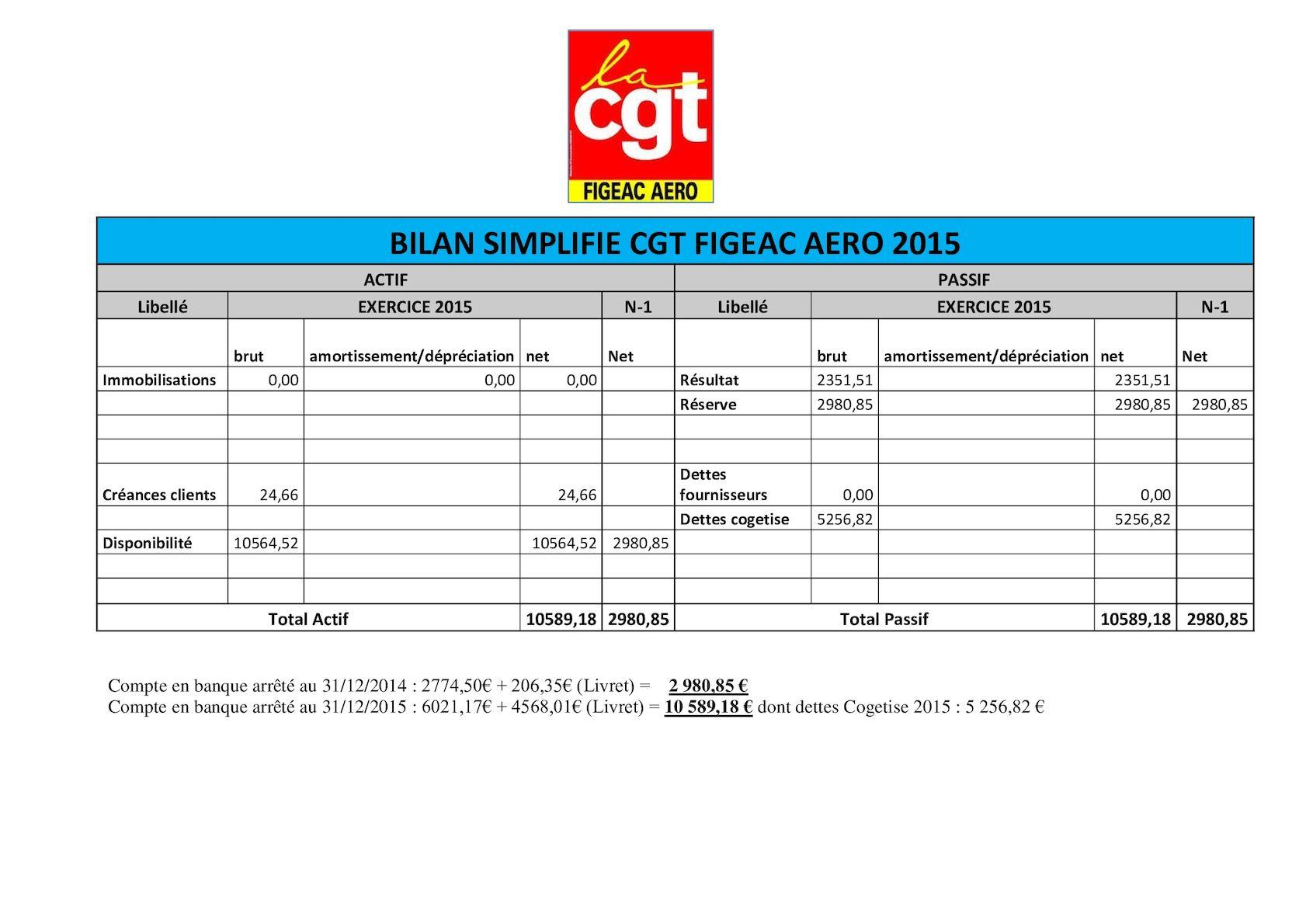Calaméo - Bilan & Compte De Resultat Simplifie Cgt Fga2015