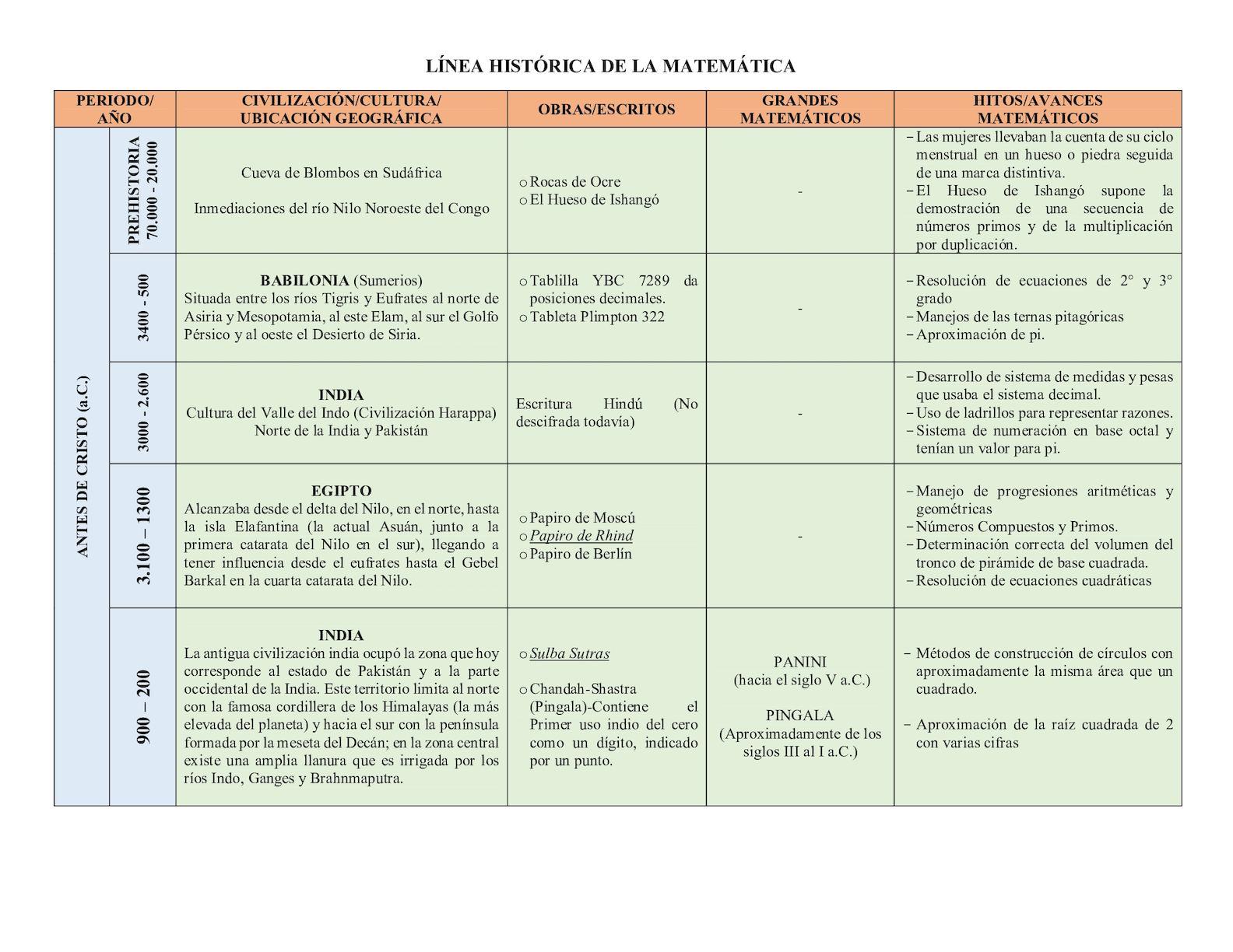 Calameo Linea Historica De La Matematica