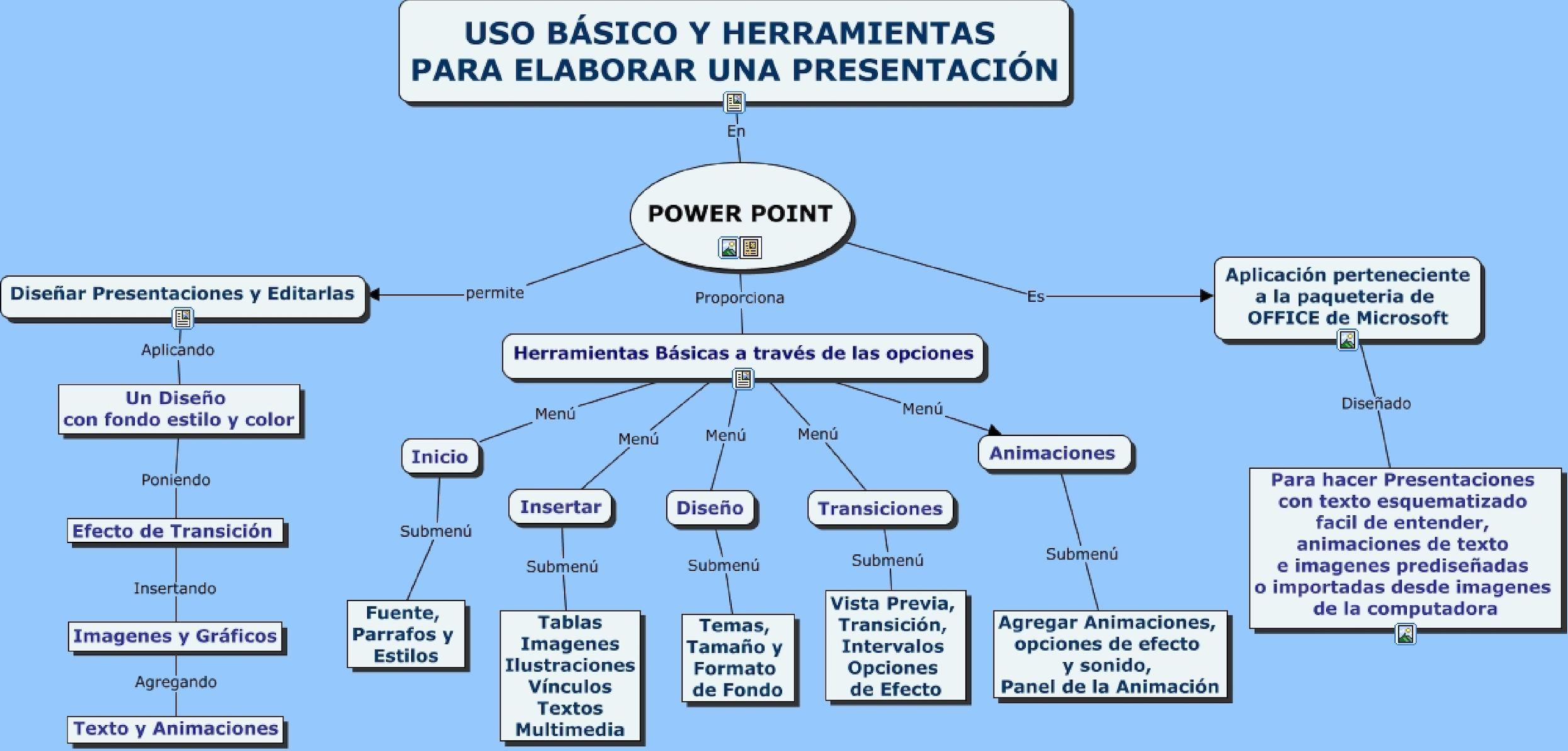 Terms Of Use >> Calaméo - Mapa Conceptual Herramientas De Power Point
