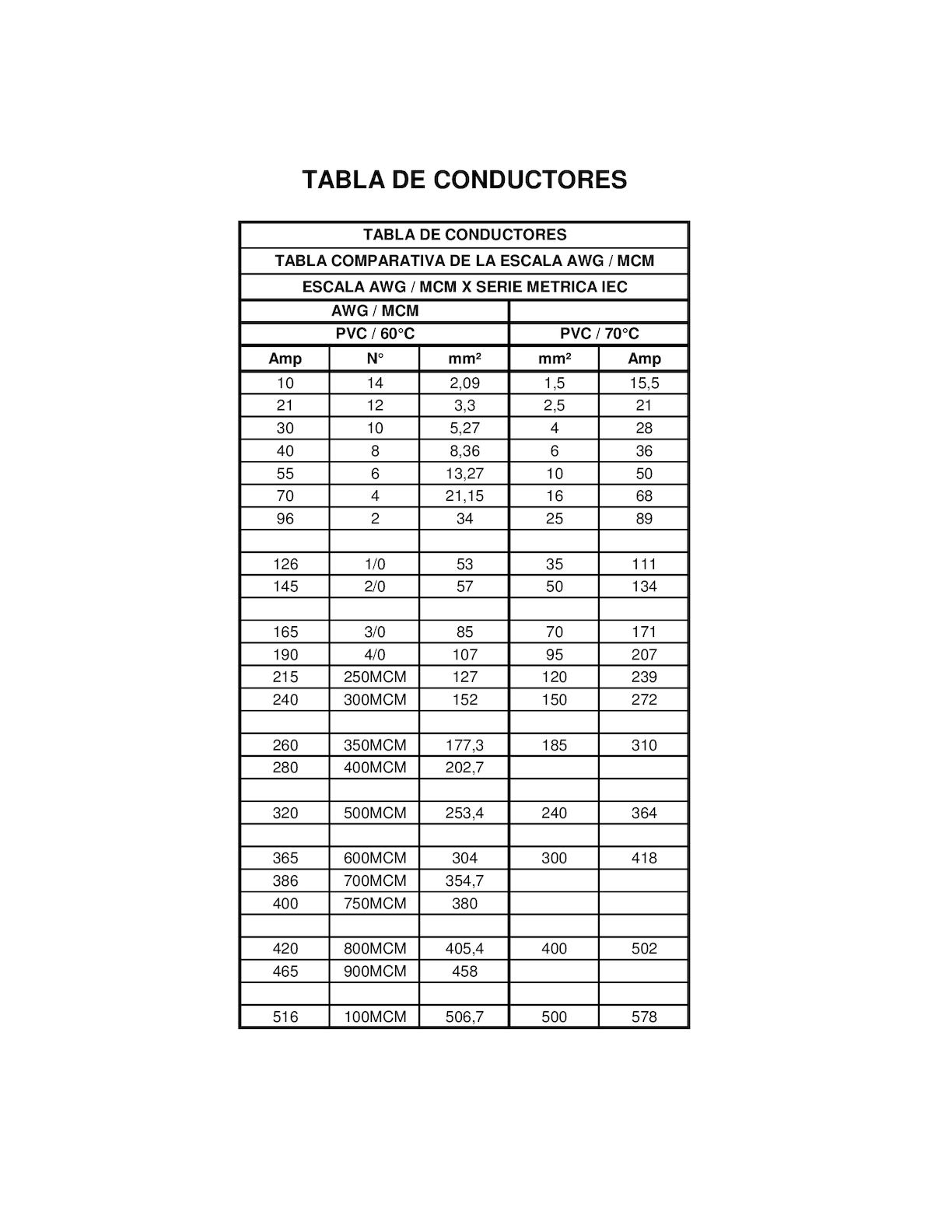 VAF - TABLA DE SECCIONES DE CABLES - VAF
