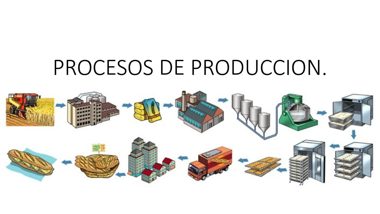 Resultado de imagen para procesos de producción