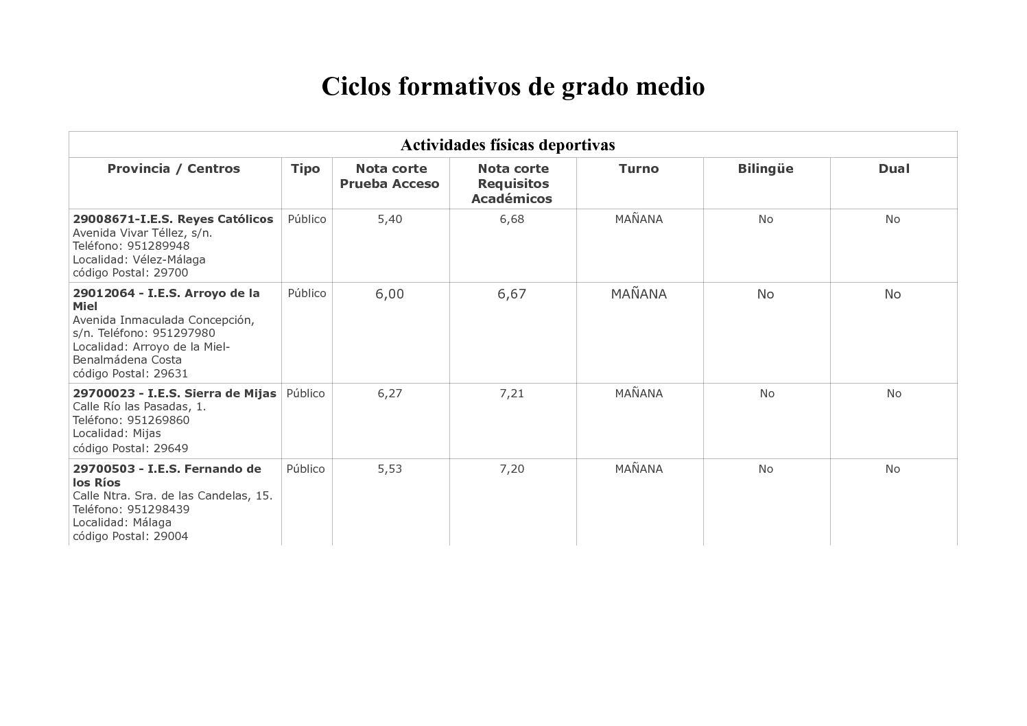 Calaméo Cicos Formativos De Grado Medio Y Fpb Málaga