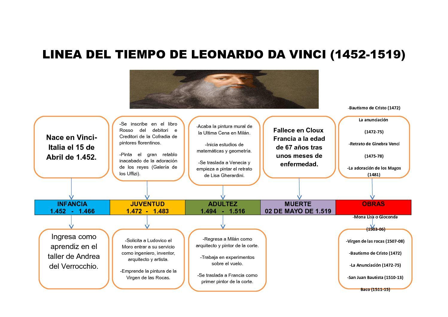 Linea Del Tiempo De Leonardo Da Vinci